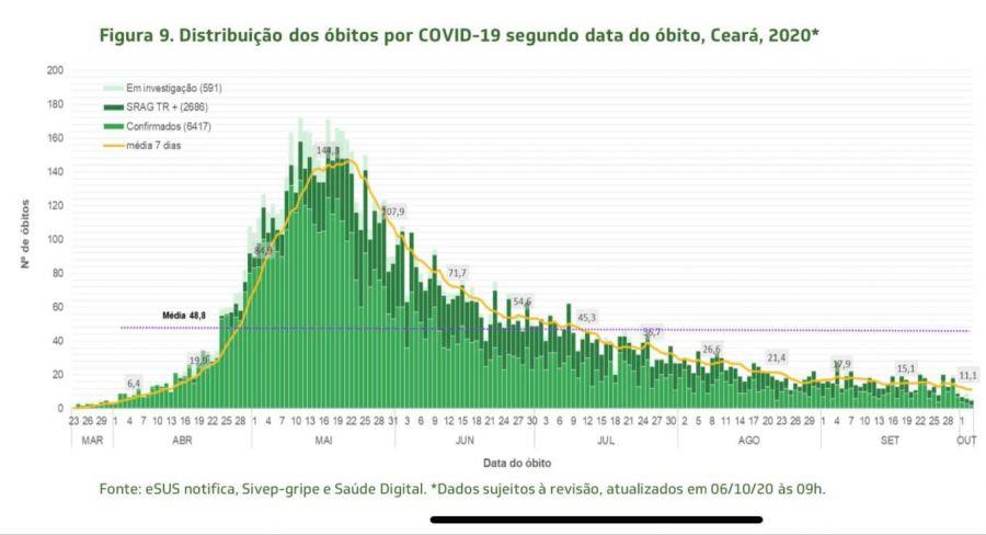 Comitê que delibera sobre o Decreto Estadual relativo à pandemia do coronavírus
