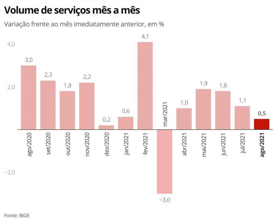Setor de serviços cresce 0,5% em agosto e tem 5ª alta seguida
